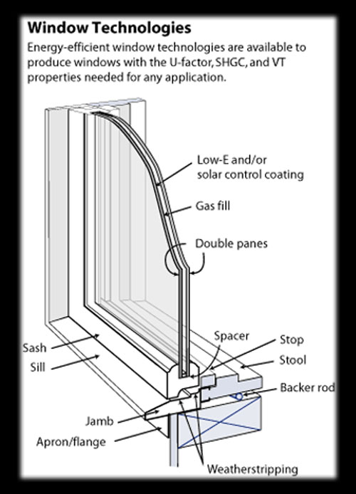 Glass information houston texas hou tex glass mirror company for Low energy windows
